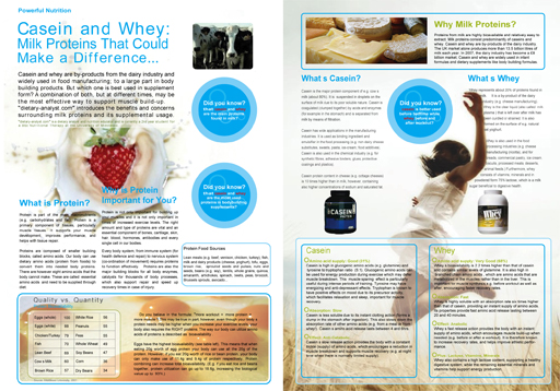 Casein and Whey